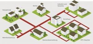 Energieverbund Eschenbach, Wärmeverbund Eschenbach, Infografik